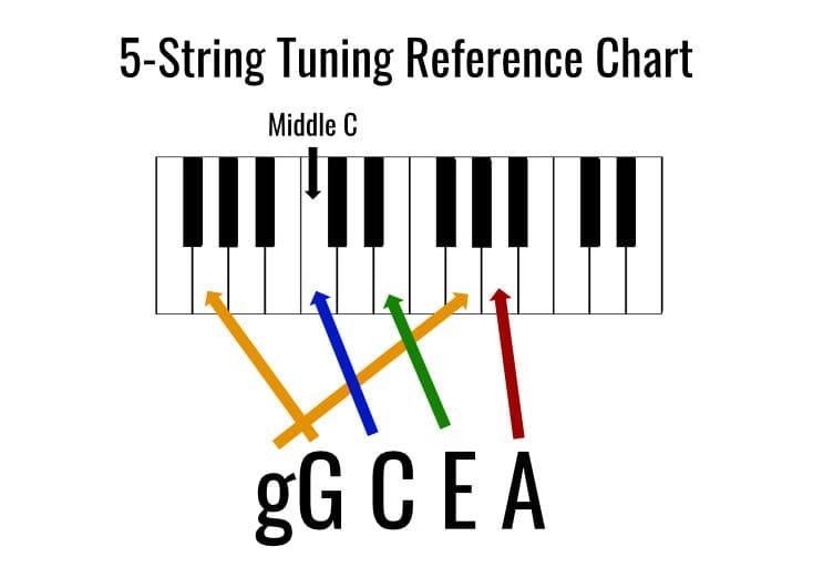 5 string ukulele tuning chart