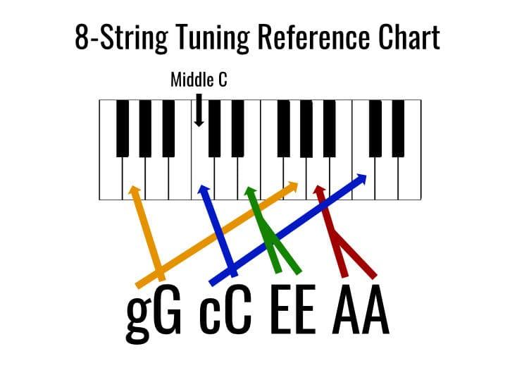 8 string ukulele tuning chart