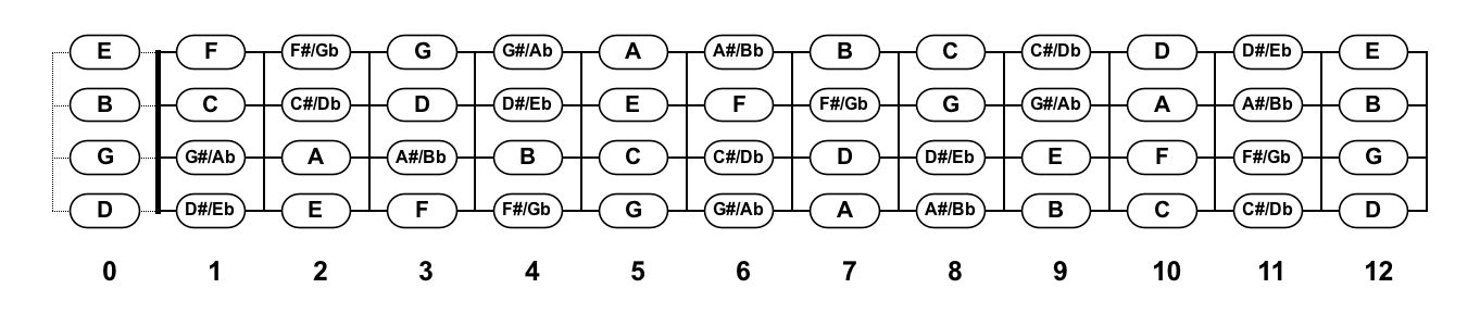 This is a graphic of Guitar Fretboard Notes Printable with regard to right hand