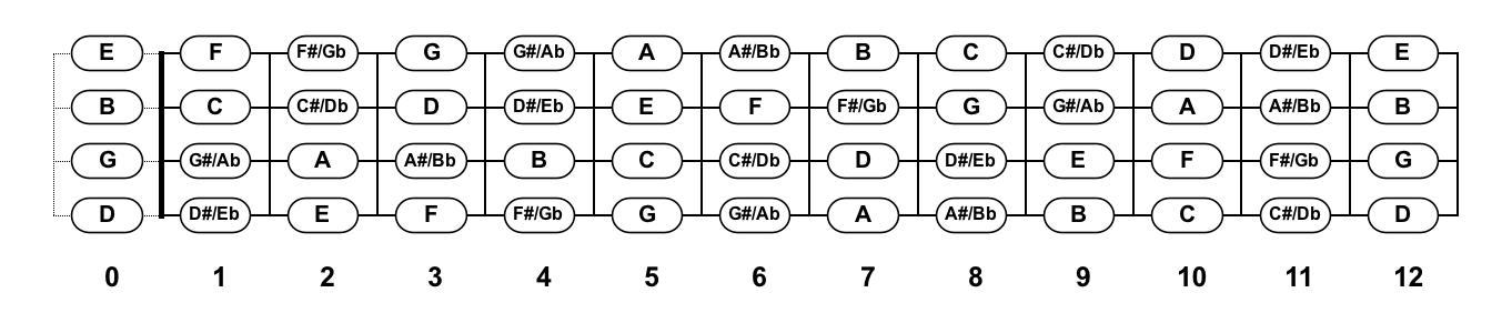 Ukulele baritone ukulele chords : Ukulele Fretboard Charts