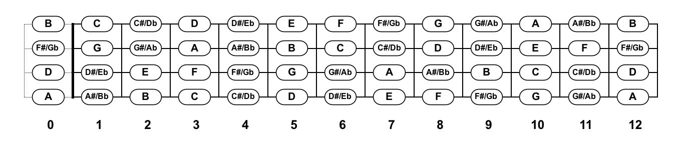U0026 39 Ukulele Fretboard Diagram  The Notes  U0026 Where To Find Them