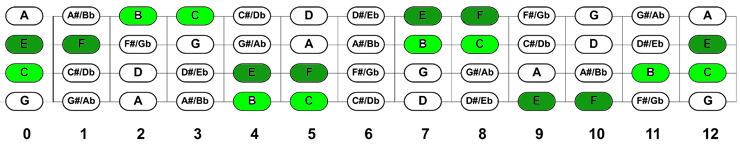 gcea fretboard chart with highlighted e and f/b and c notes