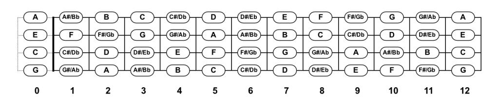 GCEA ukulele fretboard chart