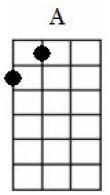 a major ukulele chord
