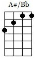a#/bb major ukulele chord