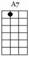 a7 ukulele chord chart