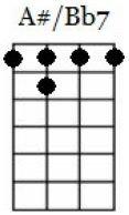 a#7 ukulele chord chart