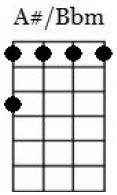 a#/bb minor ukulele chord