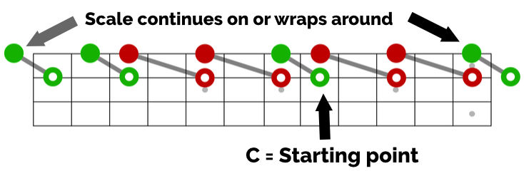 c scale using 3rd interval shapes outside strings