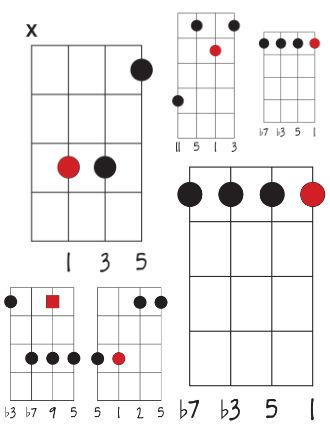 ukulele chord shapes image pack