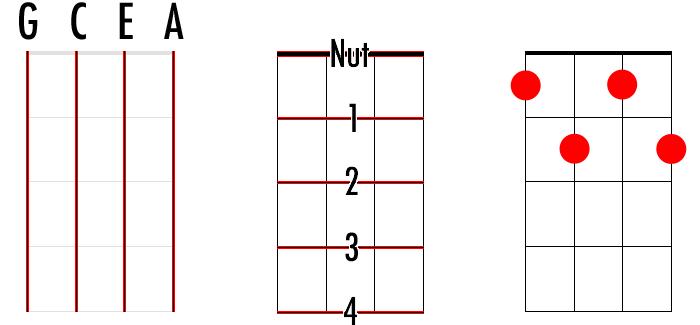 Ukulele ukulele chords with finger numbers : Ukulele Chord Charts