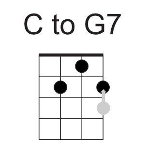 ctog7