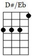 d#/eb major ukulele chord