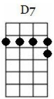 d7 ukulele chord chart