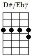 d#7 ukulele chord chart