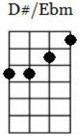 d#/eb minor ukulele chord