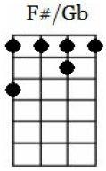 f#/gb major ukulele chord