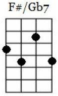 f#7 ukulele chord chart