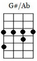 g#/ab major ukulele chord