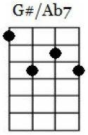 g#7 ukulele chord chart