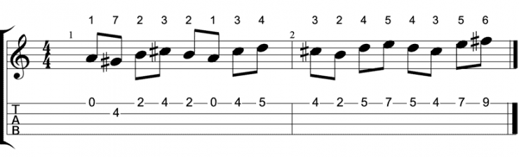 melodic sequence