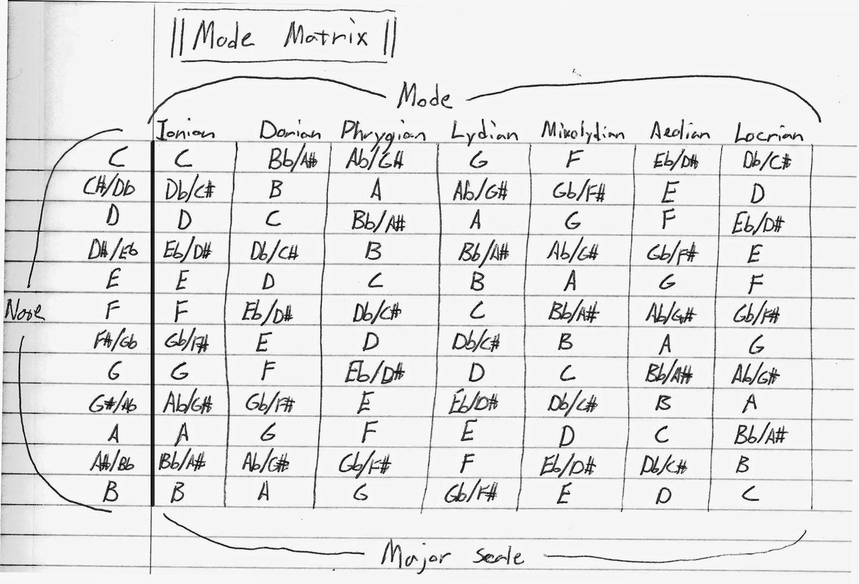 Modes on the ukulele mode matrix hexwebz Gallery