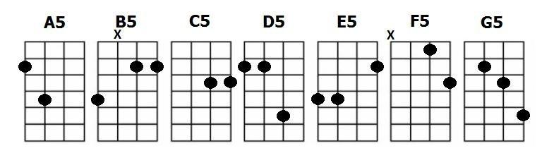 Как взять баррэ на гитаре советы рекомендации