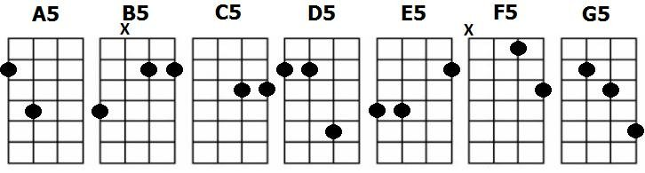 ukulele power chords chart