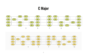 page from ukulele scales collection showing c major scale