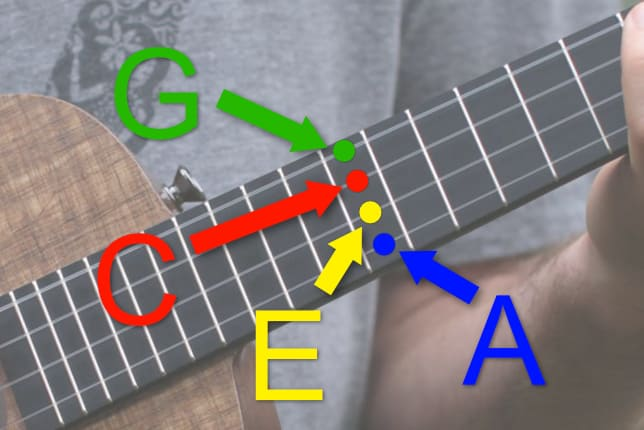 ukulele string names color coded